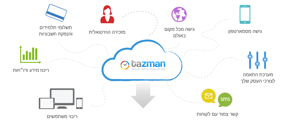 Tazman online management software for teachers and education